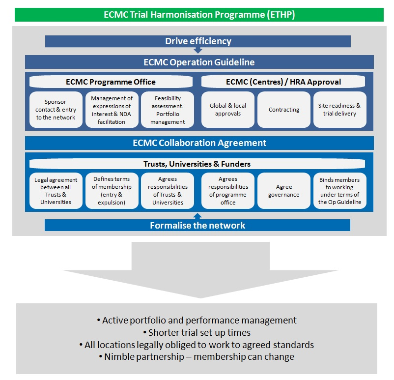 ECMC Trial Harmonisation Programme | ECMC